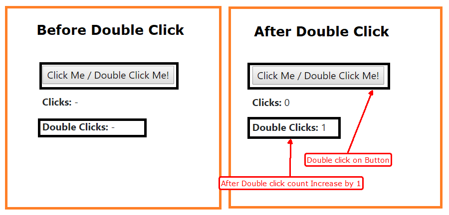SELENIUM Double Click in selenium using Java with Example